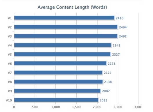ave-content-length